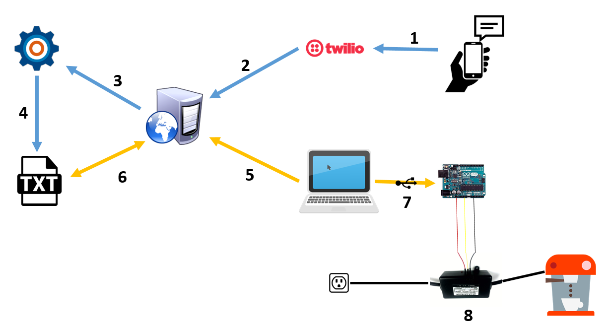 Using Laserfiche To Make Coffee A Guide Answers Powerswitch Tail Relay How It Works