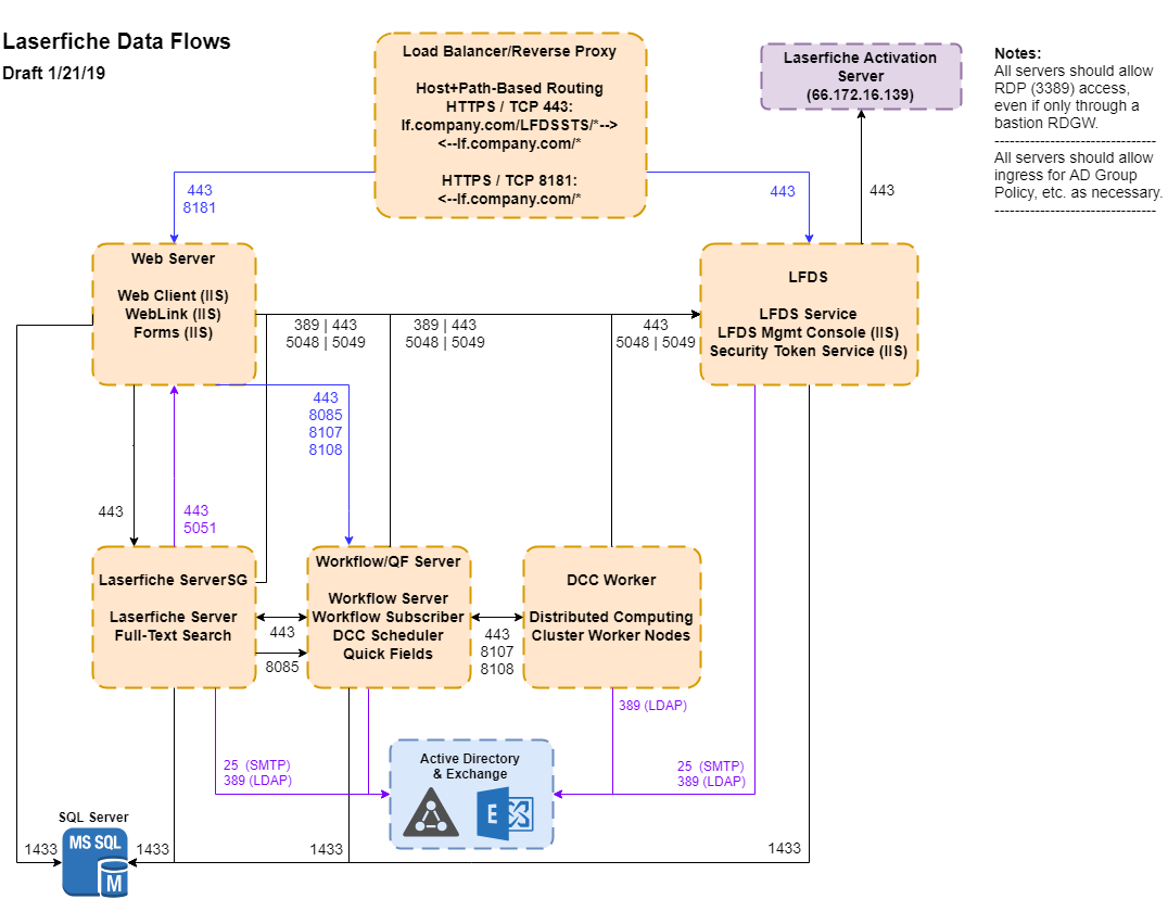 Laserfiche Data Flows - Generic - 2019-01-21.png